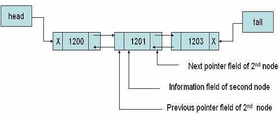 Visual representation of a doubly linked list