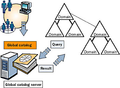 Global Catalog in Active Directory