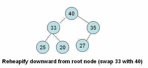 Reheapify downward from root node (swap 33 with 40)
