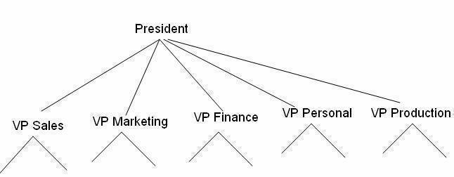 Business Corporate Tree