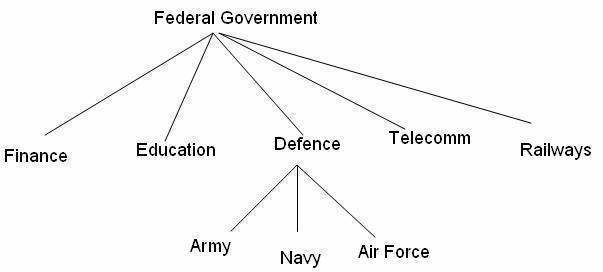 Federal Government Structure