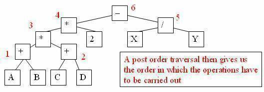 A post order traversal then gives us the order in which the operations have to be carried out