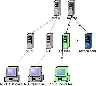 understanding dns Understanding DNS