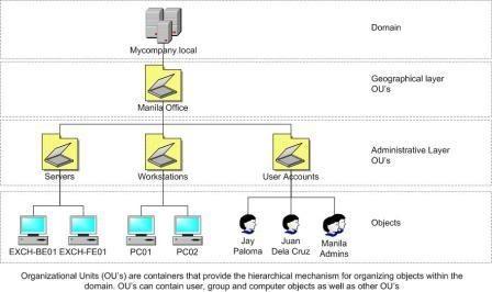 understanding organizational units Understanding Organizational Units