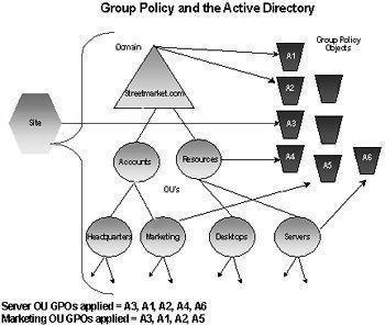 Implementing and Managing Group Policy Objects (GPOs)