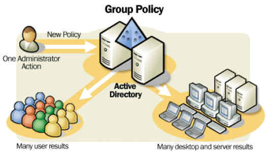 Implementing Folder Redirection using Group Policy