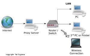 Implementing Proxy Server