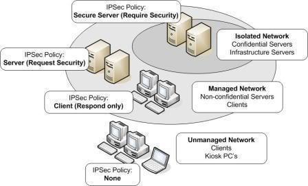 IPSec policies