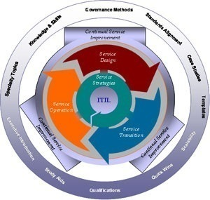ITIL Release Management