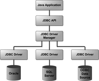 JDBC (Java Data Base Connectivity)