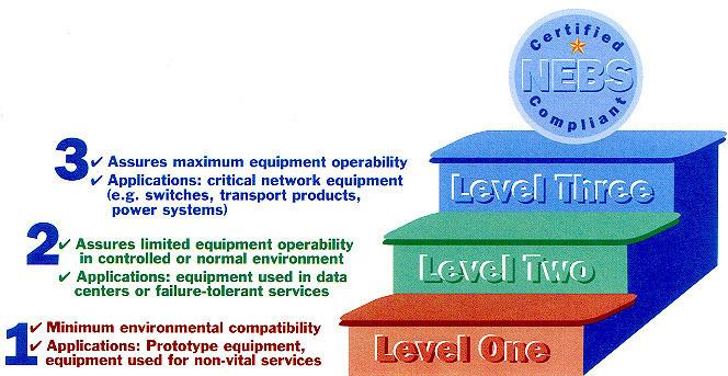 NEBS (Network Equipment-Building System)
