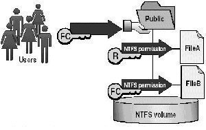 NTFS Permissions after Copying or Moving Files
