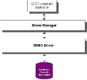 where to get an ODBC driver manager