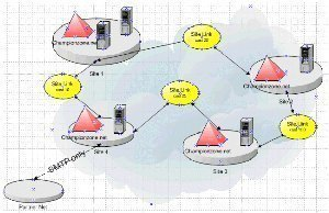 Physical Structure of Active Directory