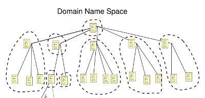 Planning and Implementing a DNS Namespace