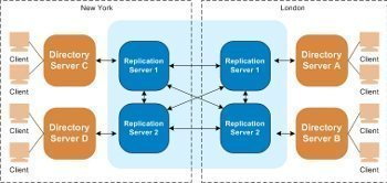 Replication Topology in Active Directory