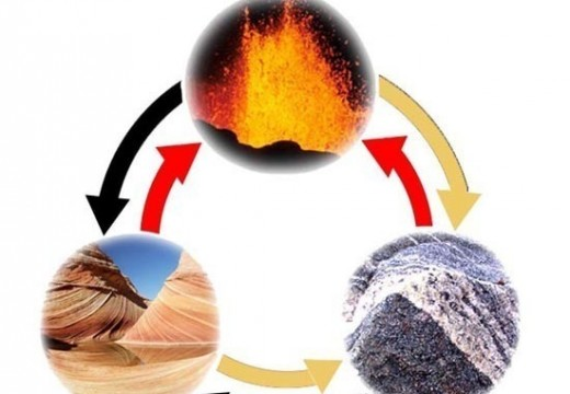 What Are the Steps of the Rock Cycle?