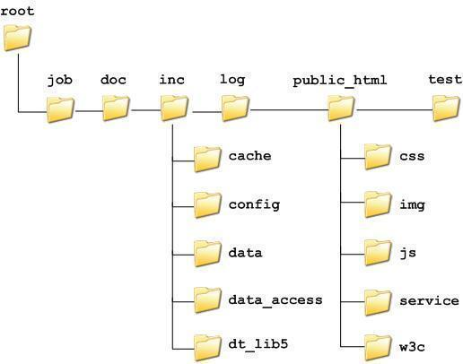 DNS Root Servers