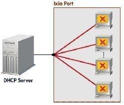 Securing DHCP Servers