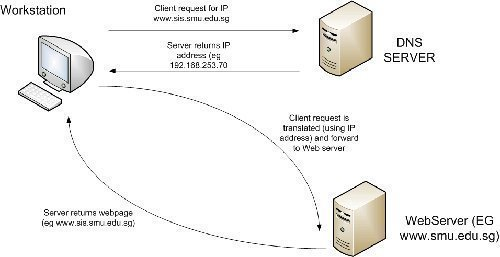 Securing DNS Servers