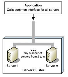 Server Clustering Technologies and Concepts