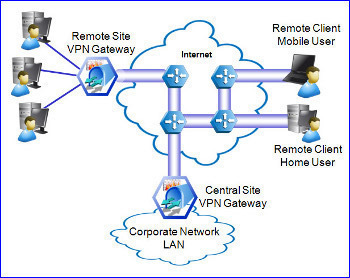 The VPN Gateway