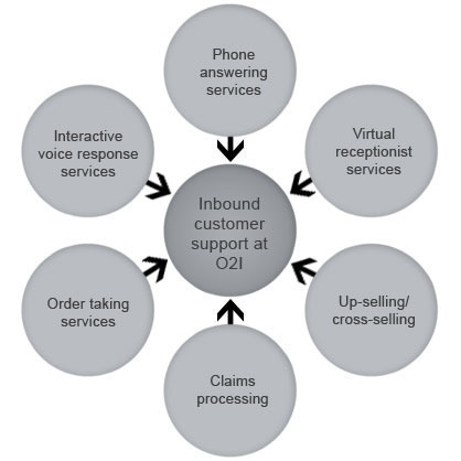 Types of Call Center Services
