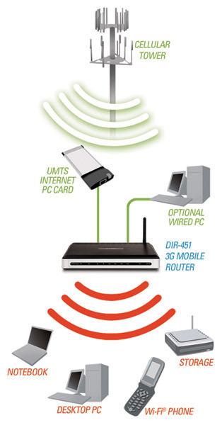 UMTS (Universal Mobile Telecommunications System)