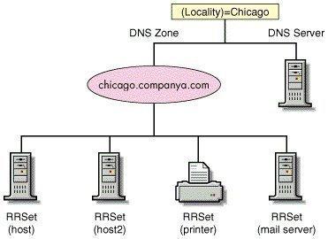 Understanding DNS Zones