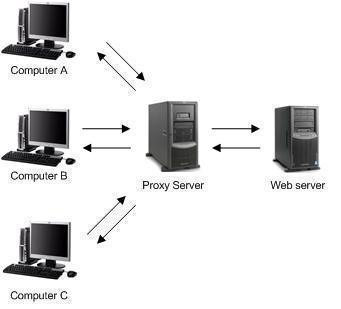 Understanding Proxy Server