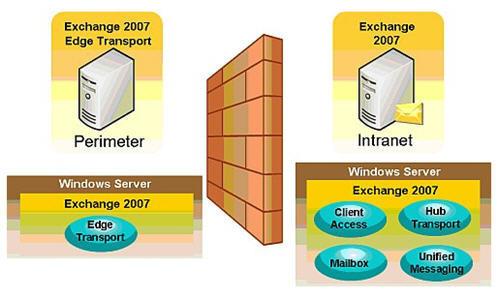 Understanding Server Roles
