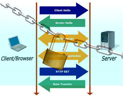 SSL (Secure Sockets Layer)