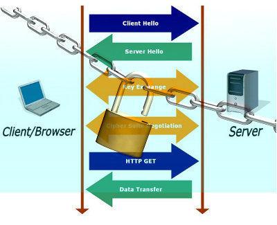 SSL (Secure Sockets Layer)