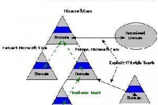 Understanding Trust Relationships