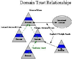 active directory domain trust relationship