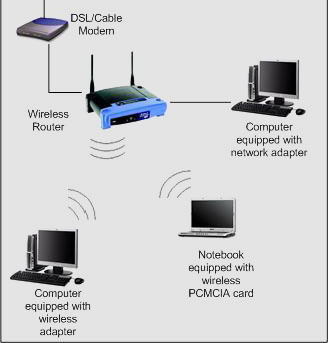 Types of Network Hardware
